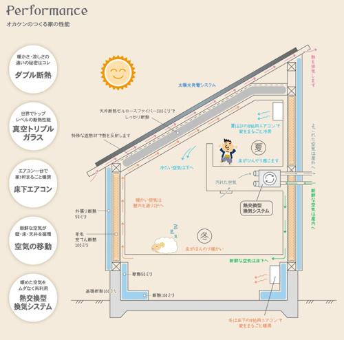 超高性能賃貸戸建て住宅「CASA」の画像