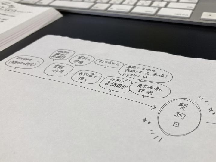 211013【川上塾記録】契約日までの準備について✳︎.の画像